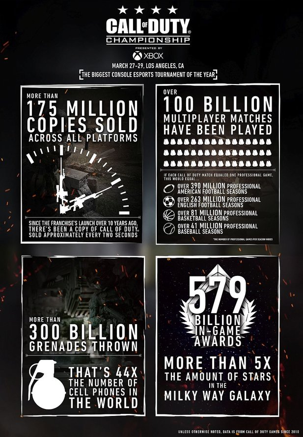 Call of Duty Infografik