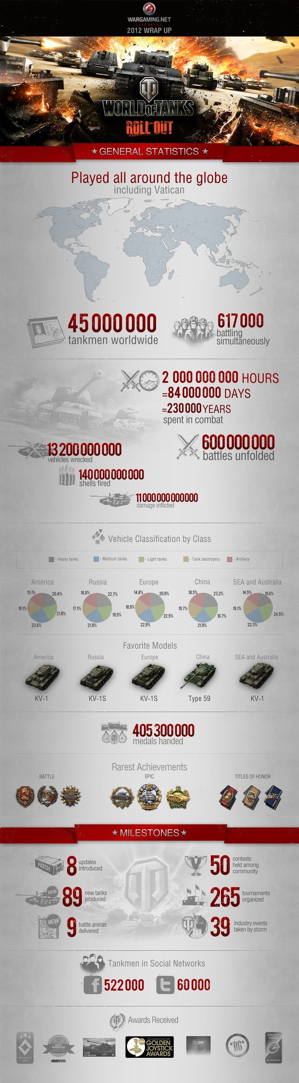 Allerhand Statistiken zu World of Tanks.