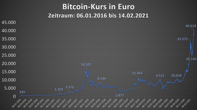 bitcoin курс онлайн