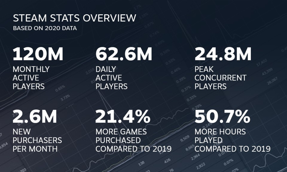 Steam also proved to be quite successful in 2020.