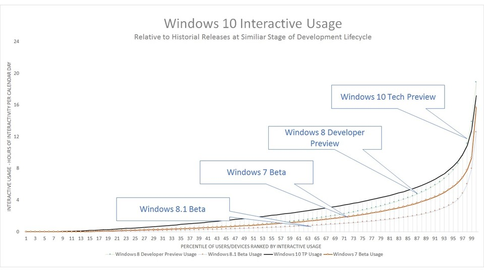 Windows 10 hat laut Nutzerstatistik mehr aktive Tester als jede andere Windows Version bisher.(Bildquelle: Microsoft)